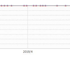 サイト売買Z、3周年!